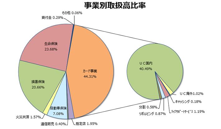 取扱高円グラフ