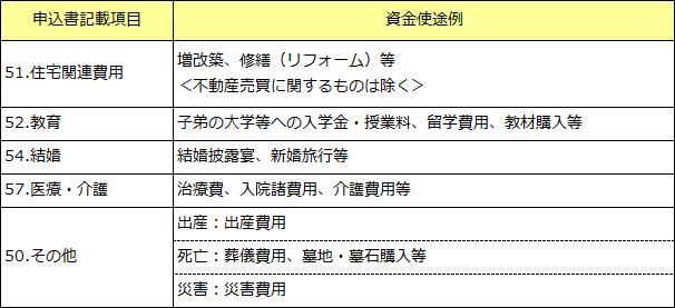 新・厚生ローン